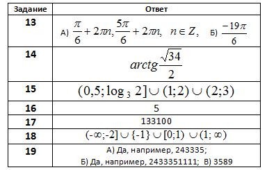 типовой вариант 1106 егэ 2016 математика 11 класс ответы