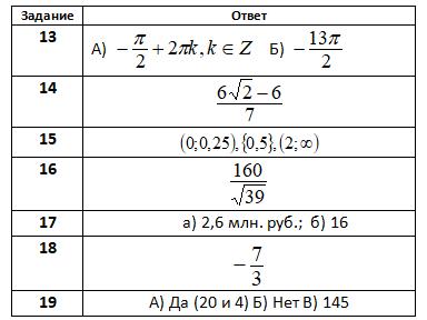 гдз огэпо математике тренировочный вариант 145.